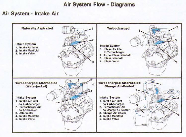 Details about Cummins 3 9 5 9 3 9l 5 9l 4 cyl 6 cyl Diesel Engine 1991 1994  Service Manual CD