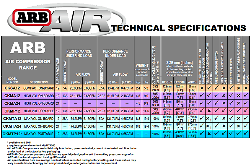 ARB_compressor_table arb ckmta12 on board high performance 12 volt twin air compressor arb ckma12 wiring diagram at fashall.co