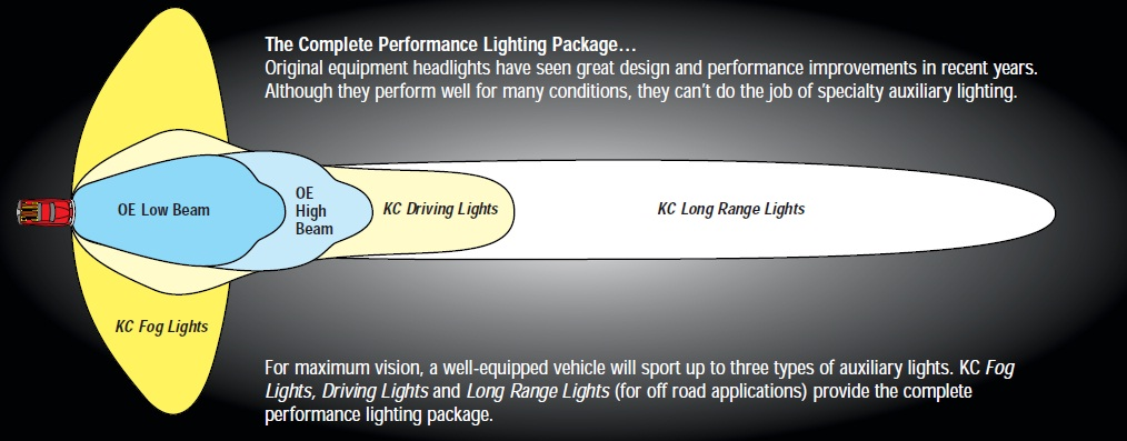 Kc Slimlites Wiring Diagram Wiring Solutions