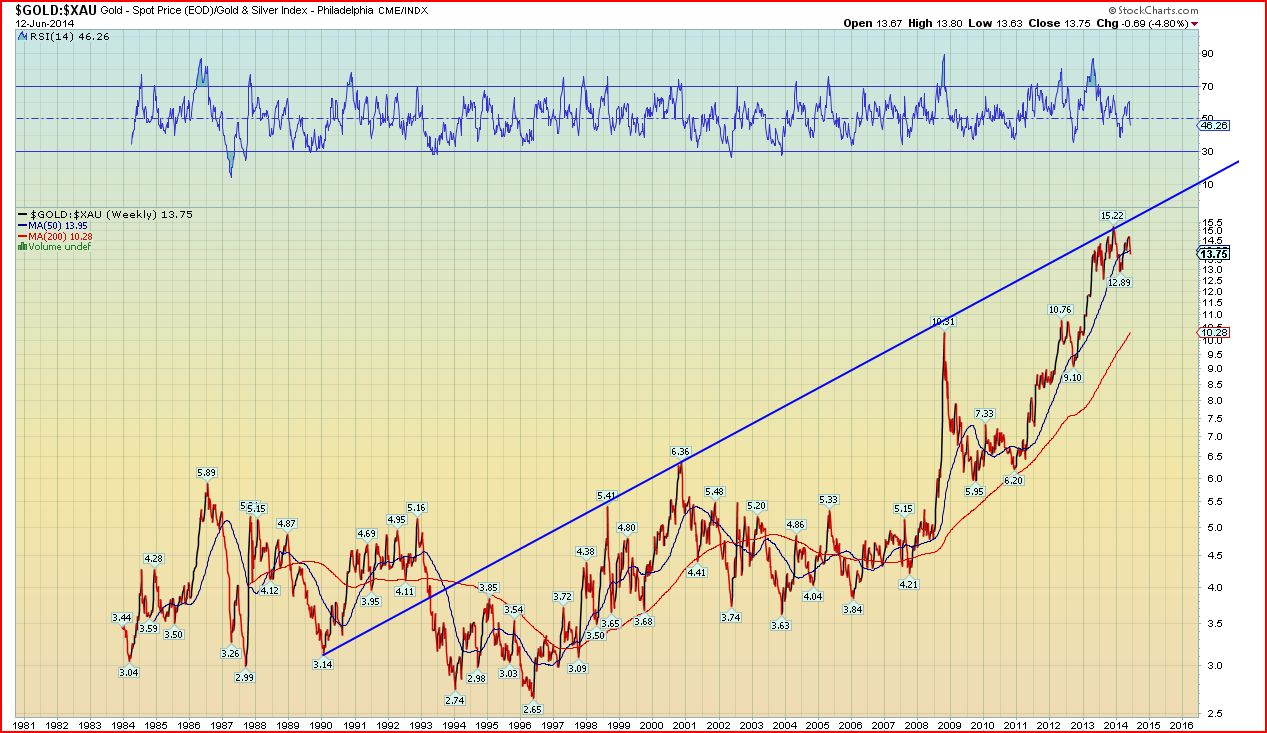 The Chart Above Is Price Of Gold In Terms Mining Stock Index Xau