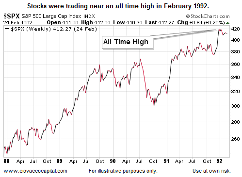 1992 Says Don't Assume Stocks Are Doomed With Slow Growth