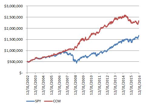 CCM Aggressive Growth Model