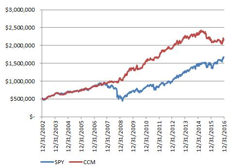 CCM Growth Model