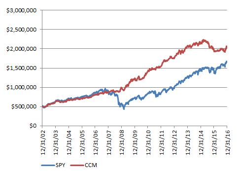 CCM Moderate Growth Model