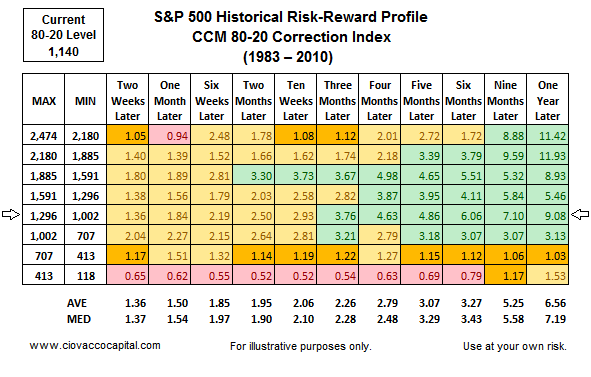 Stock Market Blog - CCM 80-20 Correction Index
