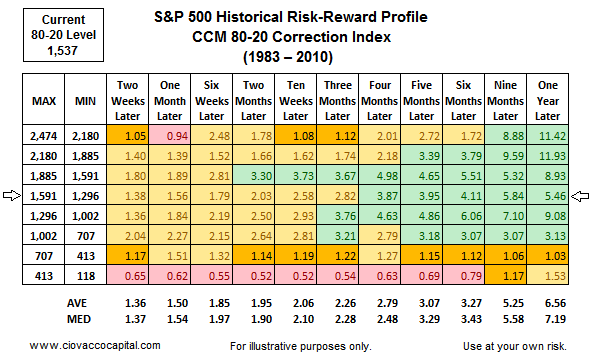 Stock Market Blog - Ciovacco Capital 80-20 Correction Index Risk Reward
