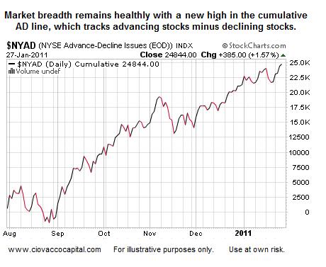 Stock Market Blog - Stock Market Breadth