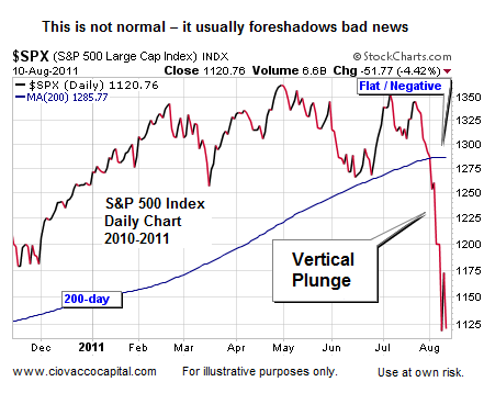 Bear Market Odds Increasing - Ciovacco Capital - Short Takes