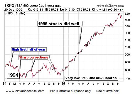 S&P 500 1994 Correction