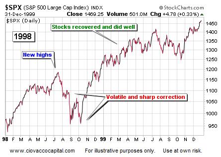 1998 Stock Market Correction