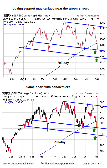 Low End of Range 500 Index  - Ciovacco Capital - Short Takes