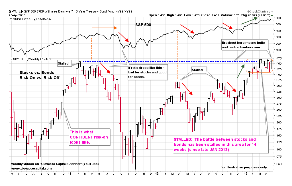 Stock market binary options