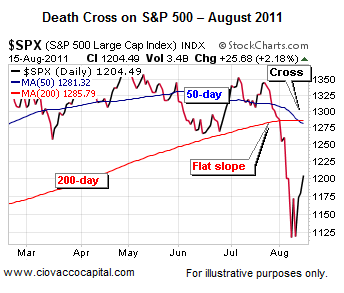Death Cross 200 day 50 day Stocks Technical Analysis - Ciovacco Capital - Short Takes