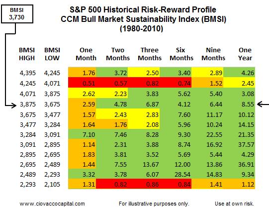 Investing Blog - Stock Market Risk-Reward - Ciovacco