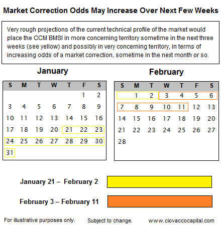 Is the stock market due for a correction?