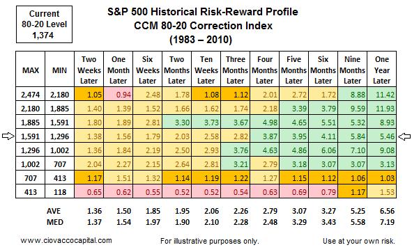 Stock Market Blog - Ciovacco Capital 80-20 Correction Index Risk Reward