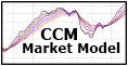 CCM Market Model