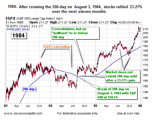 History of stock market performance after 200-day MA cross