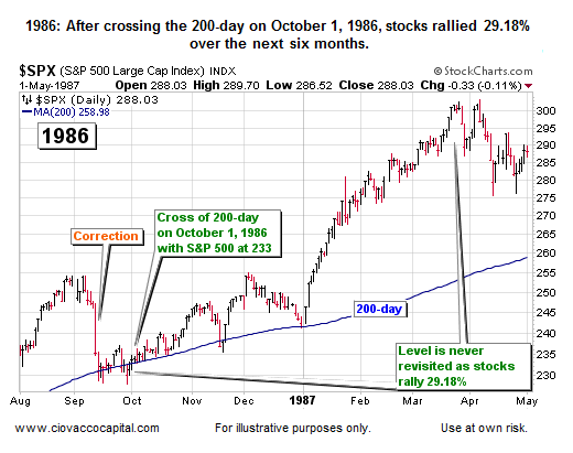 Cross of 200 Day moving average study historical