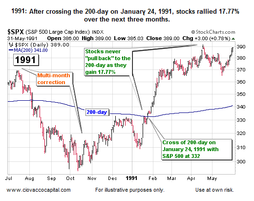 1991:  Performance after cross of 200-day moving average history
