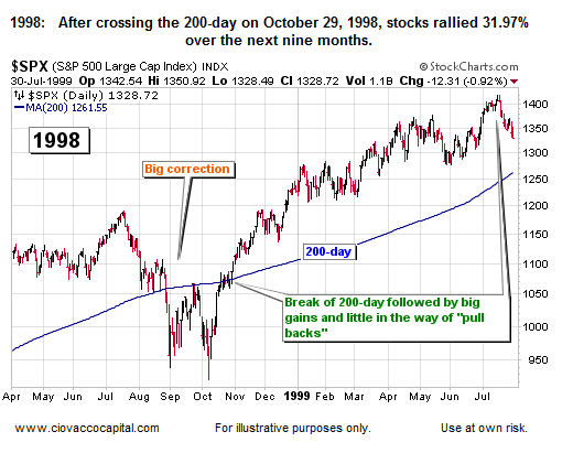 1998 stocks gain after crossing 200-day
