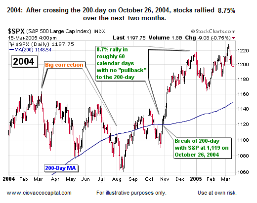 Stock Market Blog:  Study Corrections Then Cross of 200-day