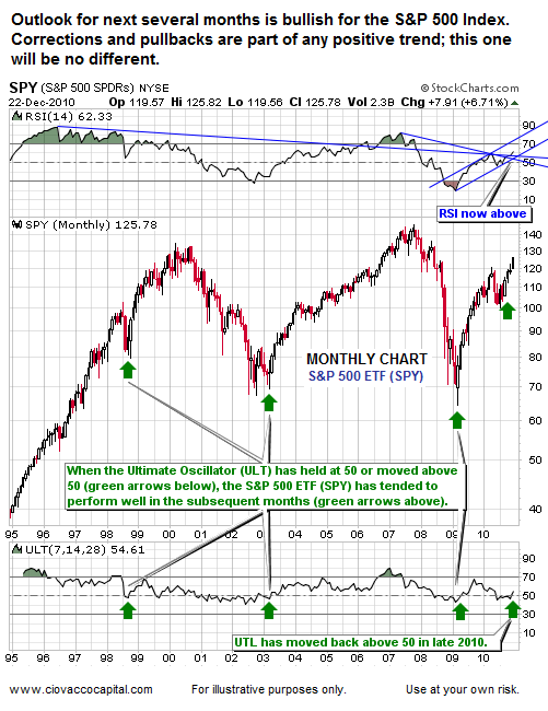 Stocks Well Positioned for 2011 - Monthly  Chart