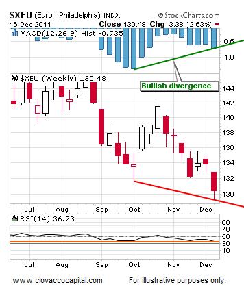 Stock Market Resistance