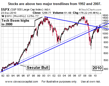 2011 Stock Market Predictions - Stock Market Blog