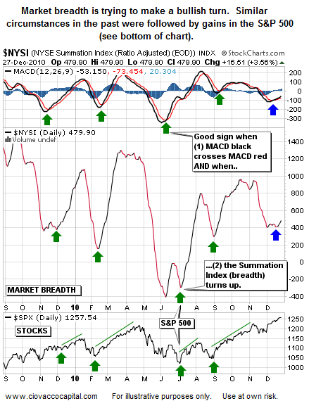 2011 Investing - Market Breadth Bullish in December 2010