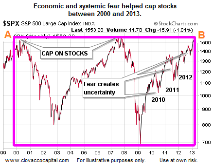 Stock market basic question?