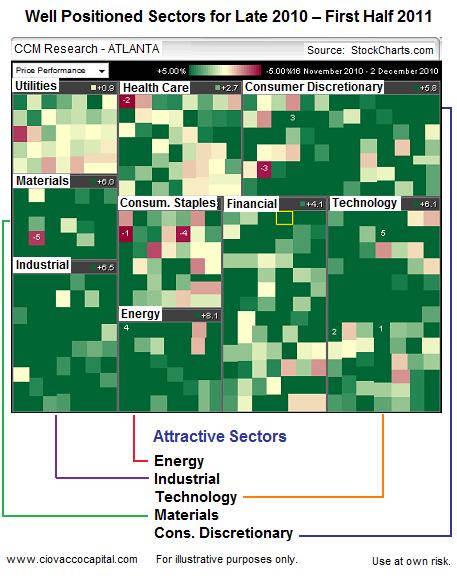 Attractive Market Sectors and ETFS 2011