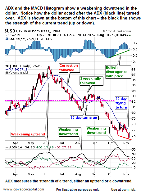 U.S. Dollar ADX and MACD Say Be Careful