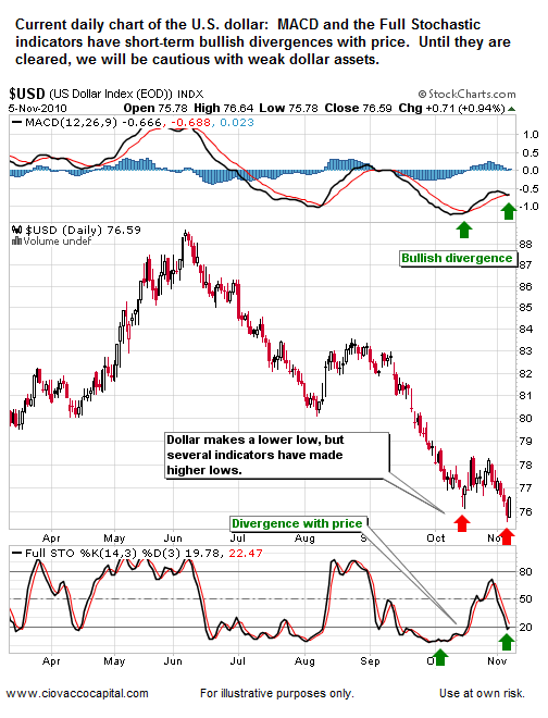 U.S. Dollar Bullish Divergences