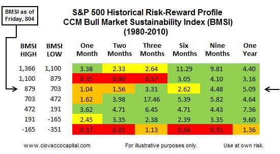 Bull Market Needs Rally Soon - Risk Reward Ratios