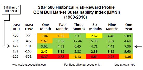 Investment Blog - Stocks Risk Reward Ratios