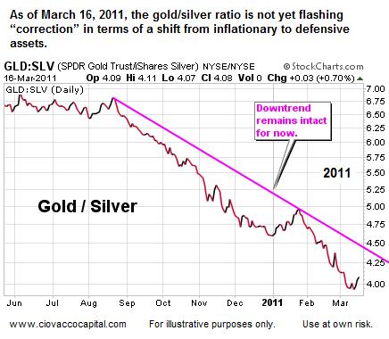 Gold Silver Ratio Bear Market