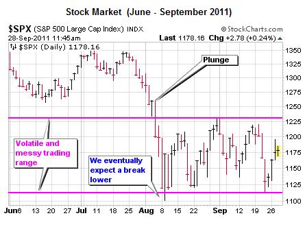 Trading Range Stock Market - Short Takes Ciovacco