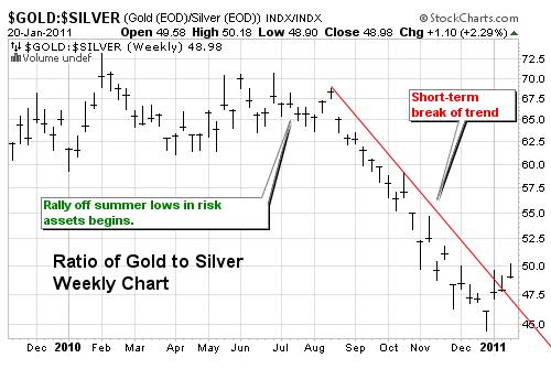 Gold Silver Ratio 2011