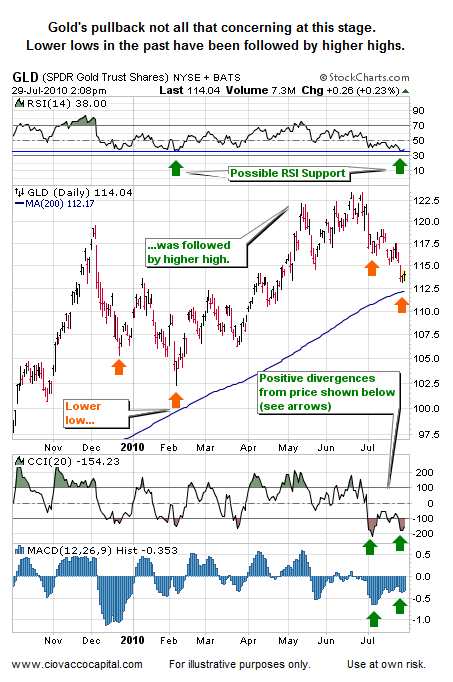 Gold's Correction Not All That Concerning Yet