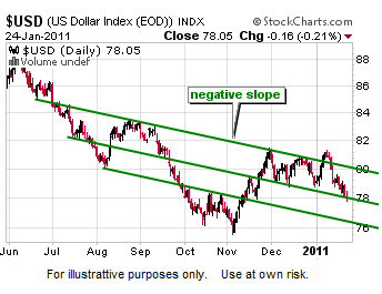 U.S. Dollar - Look Before The Fed