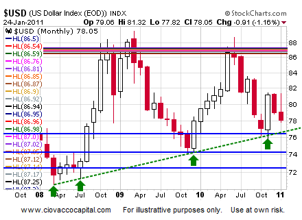 U.S. Dollar Monthly - Financial Blog