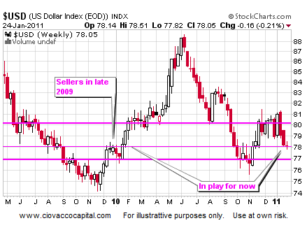 U.S. Dollar Index Weekly - Investment Blog