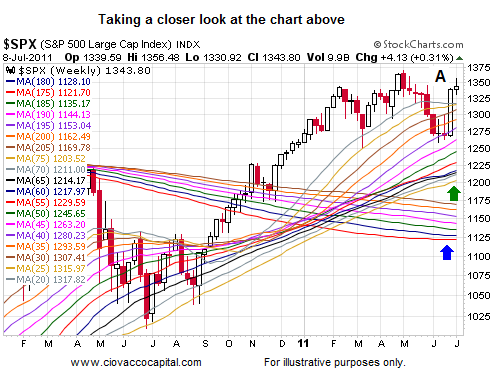 Stocks Risk Reward Profile Short Takes Stock Market Blog Ciovacco