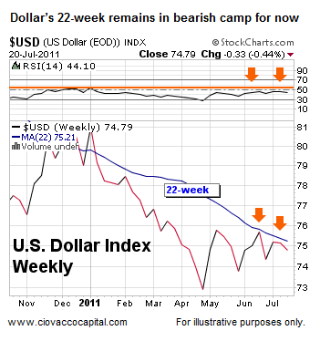 US Dollar Index - Ciovacco Capital - Short Takes