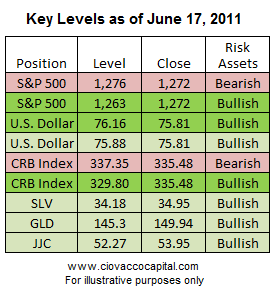 Key Stock Market Levels - Valuations - Short Takes Stock Market Blog Ciovacco