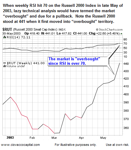 Overbought Stock Market: 2003 Small Cap Stocks Overbought
