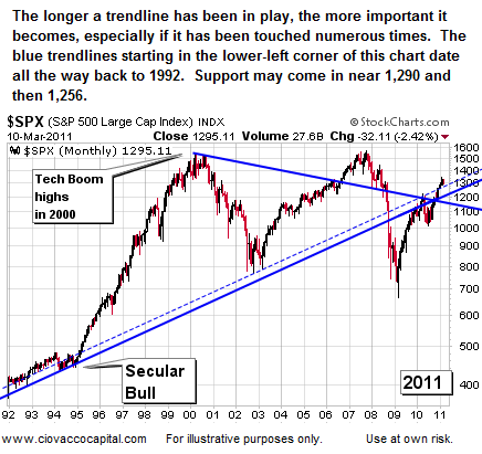 How Far Could Stocks Fall?