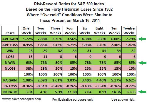 Key S&P 500 Levels