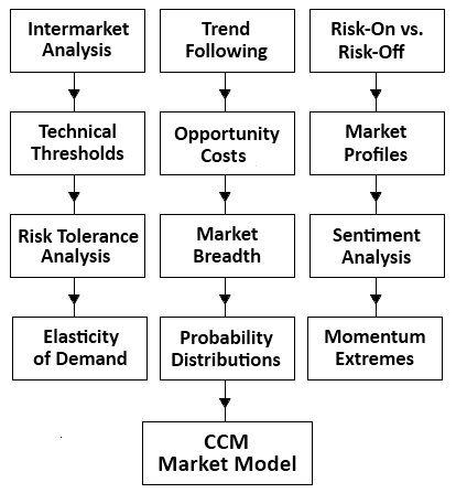 Trend Following Model - Money Manager